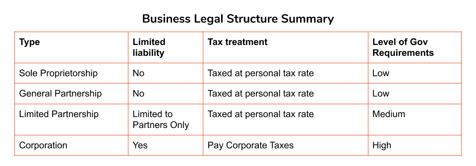 Business Legal Structure Summary Canada