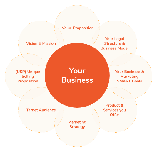 Define your Business or Brand