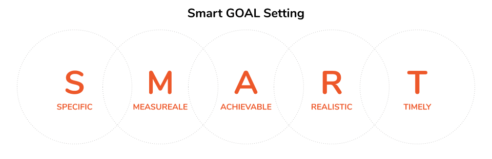 Setting SMART Business Goals