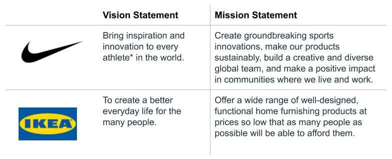 Example of Vision Mission Statement